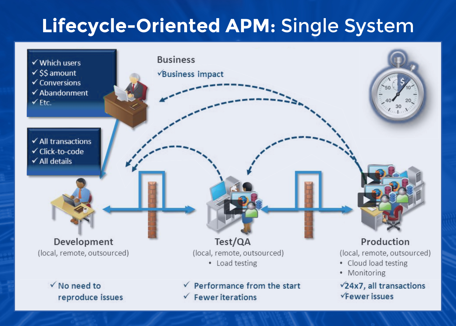 Application Performance Management, APM Information Technology