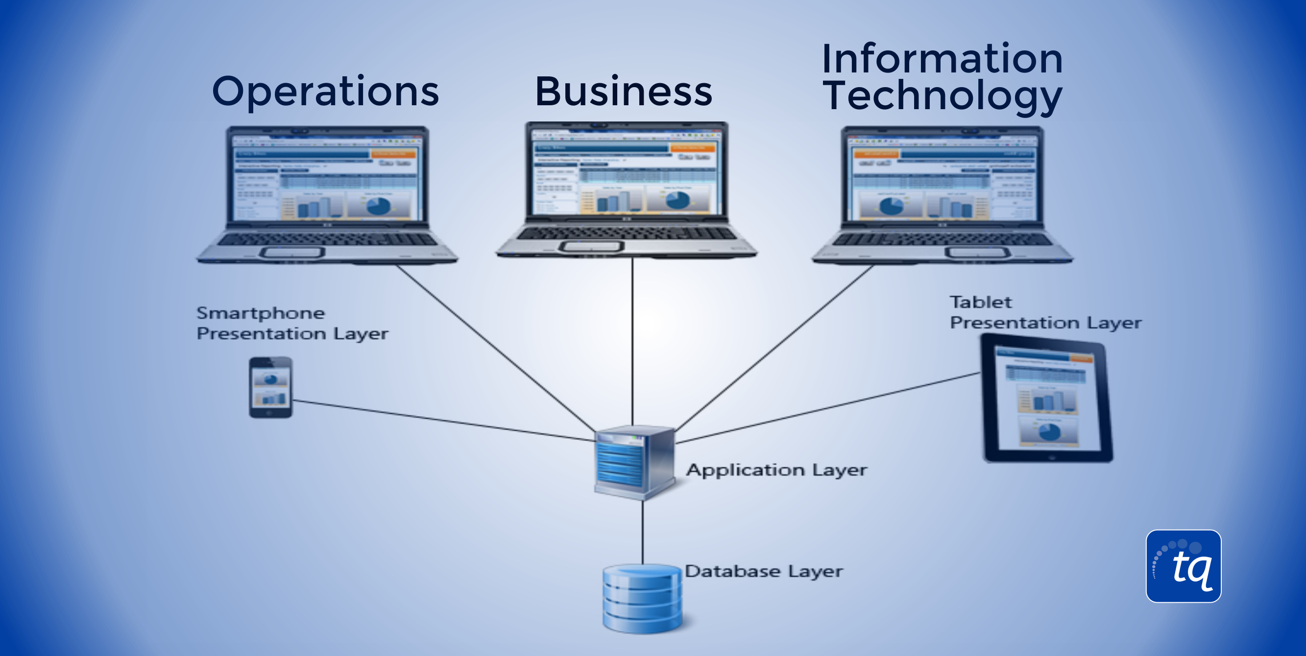 Centralised Operational Information Management